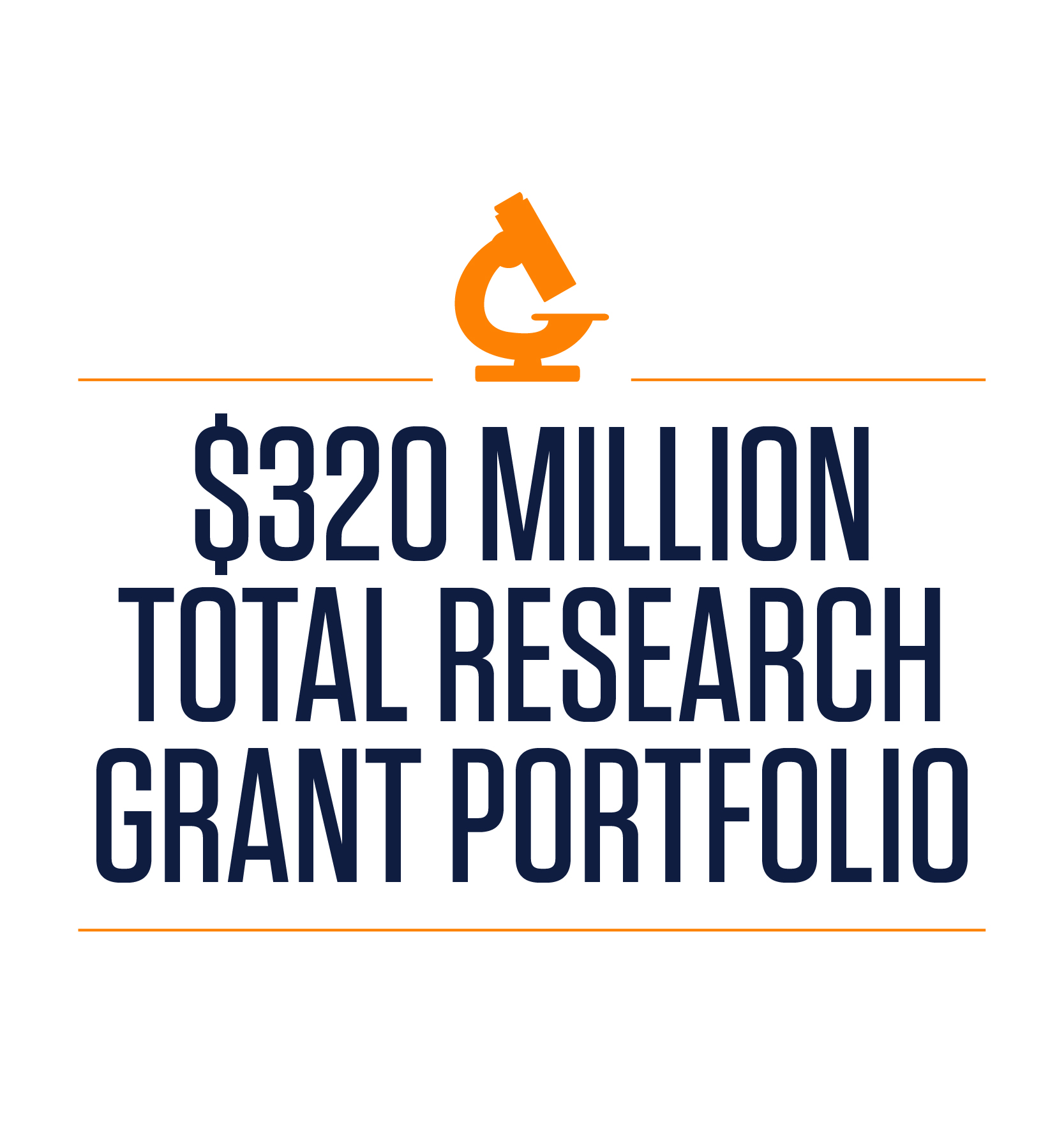 the university of texas at el paso 320 million total research grant portfolio