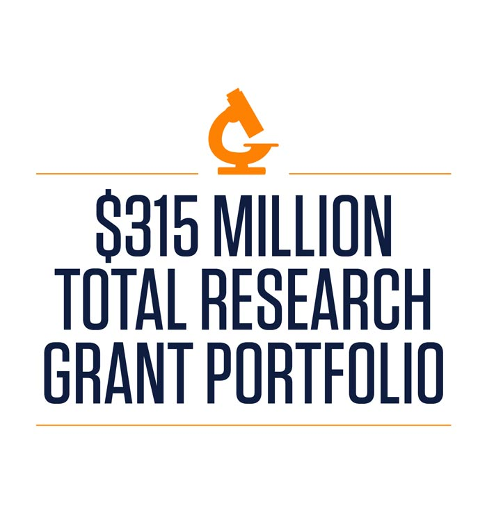 300 million total research grant portfolio