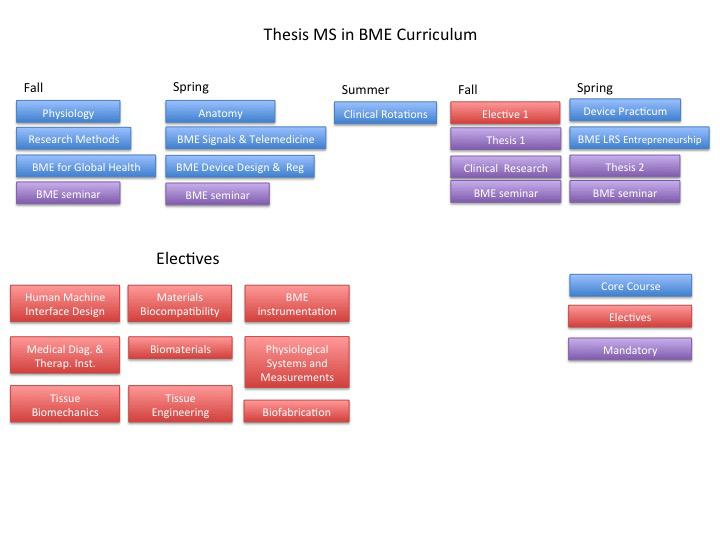Masters Program in BME